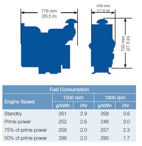 مصرف سوخت