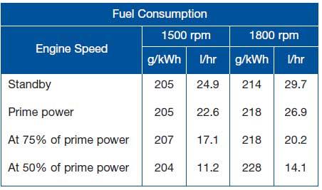 مصرف سوخت دیزل پرکینز 110 کاوا
