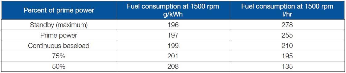 جدول مصرف سوخت پرکینز 1385 کاوا