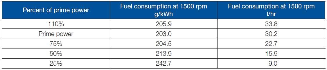 مصرف سوخت دیزل پرکینز 150 کاوا