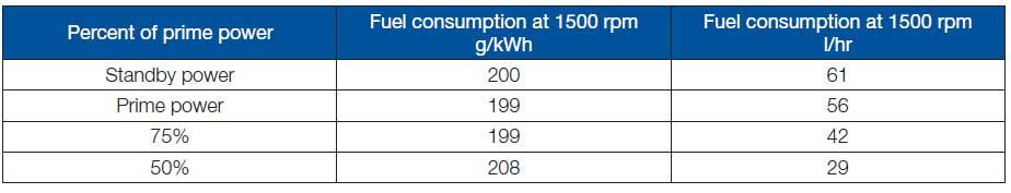 مصرف سوخت پرکینز 275 کاوا