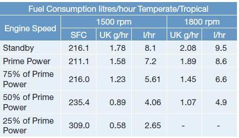 جدول مصرف سوخت دیزل 33 کاوا