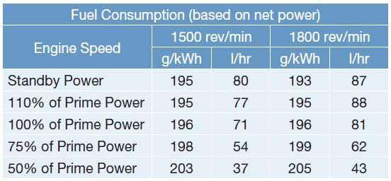 جدول مصرف سوخت دیزل 400 کاوا