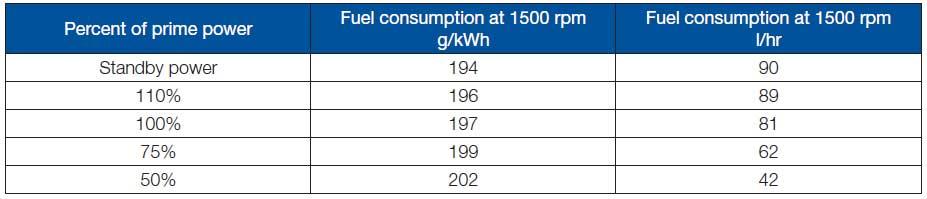 مصرف سوخت دیزل پرکینز 450 کاوا