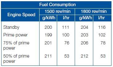 مصرف سوخت دیزل 550 کاوا