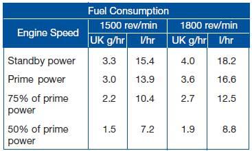 مصرف سوخت دیزل پرکینز 66 کاوا